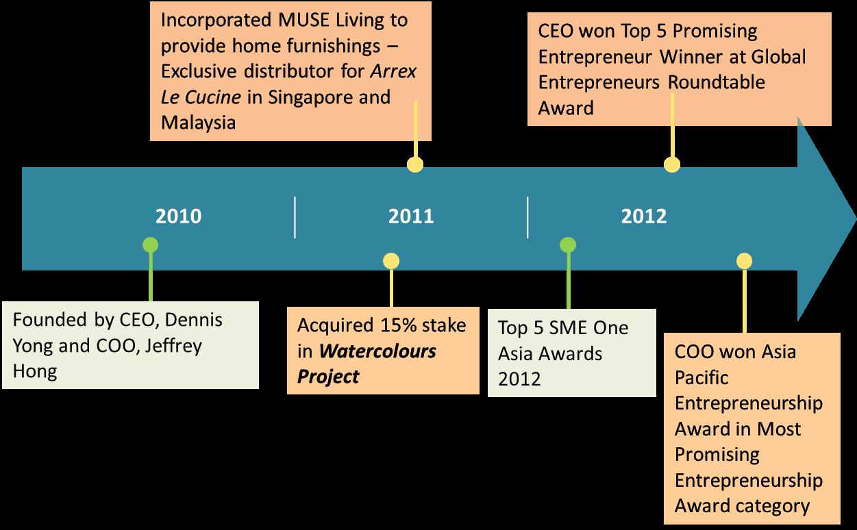 Corporate Milestones